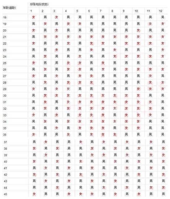 树下 同龄 2018年10月同龄圈 清宫表看哪年的?