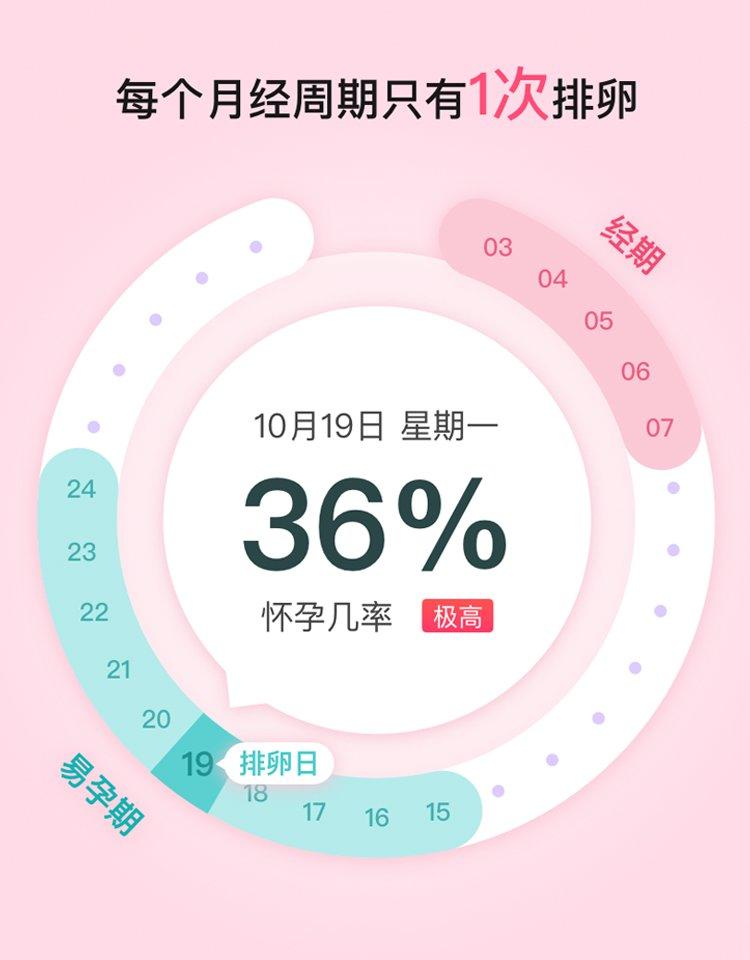 排卵 日 妊娠 率
